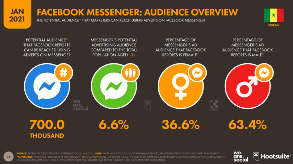 chiffres Facebook Messenger au Sénégal