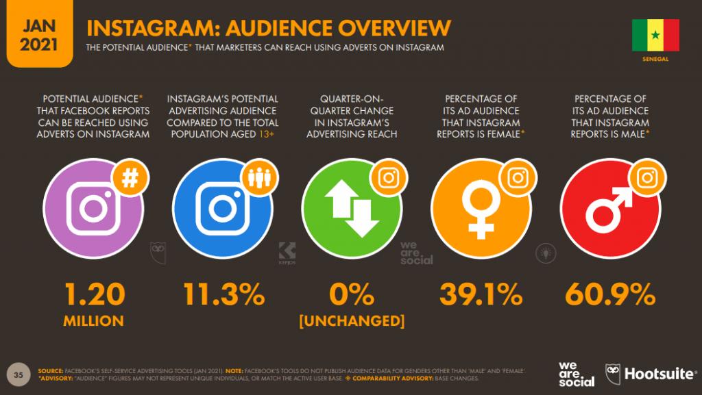 chiffres Instagram au Sénégal en 2021