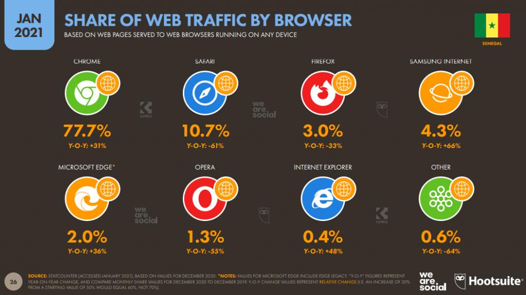 chiffres trafic web au Sénégal en 2021