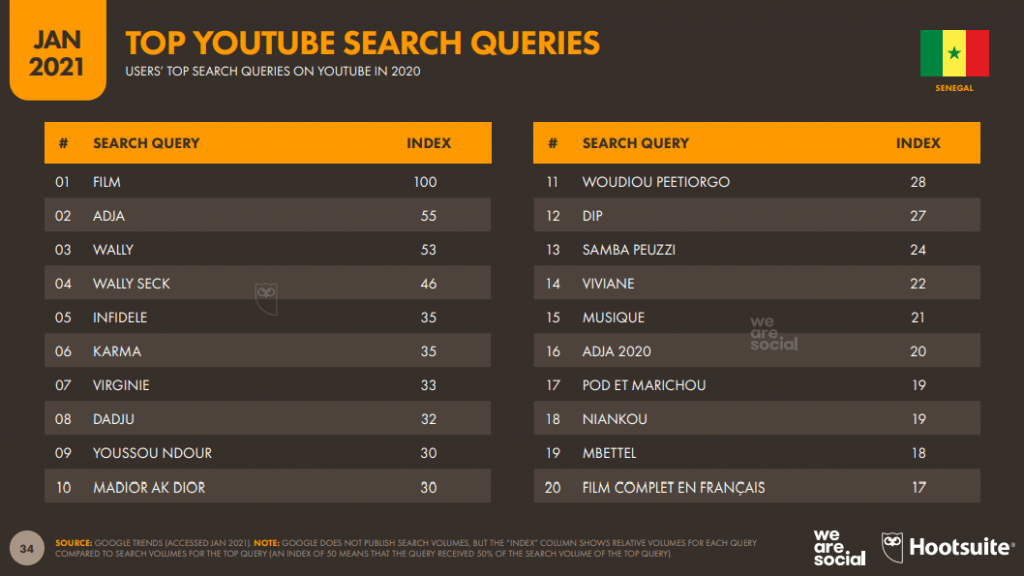 top des recherches YouTube au Sénégal