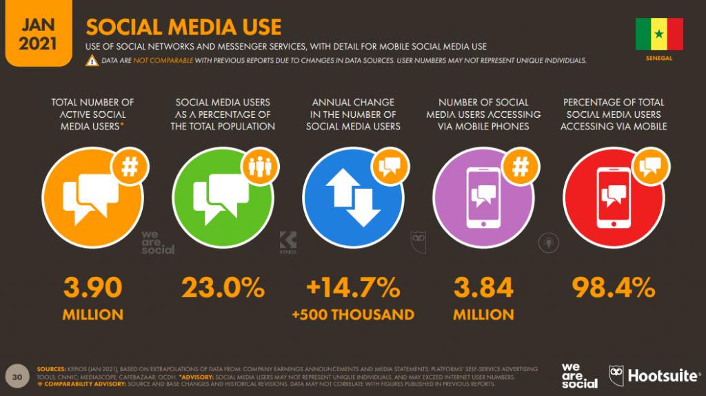 L'usage des réseaux sociaux au Sénégal en 2021